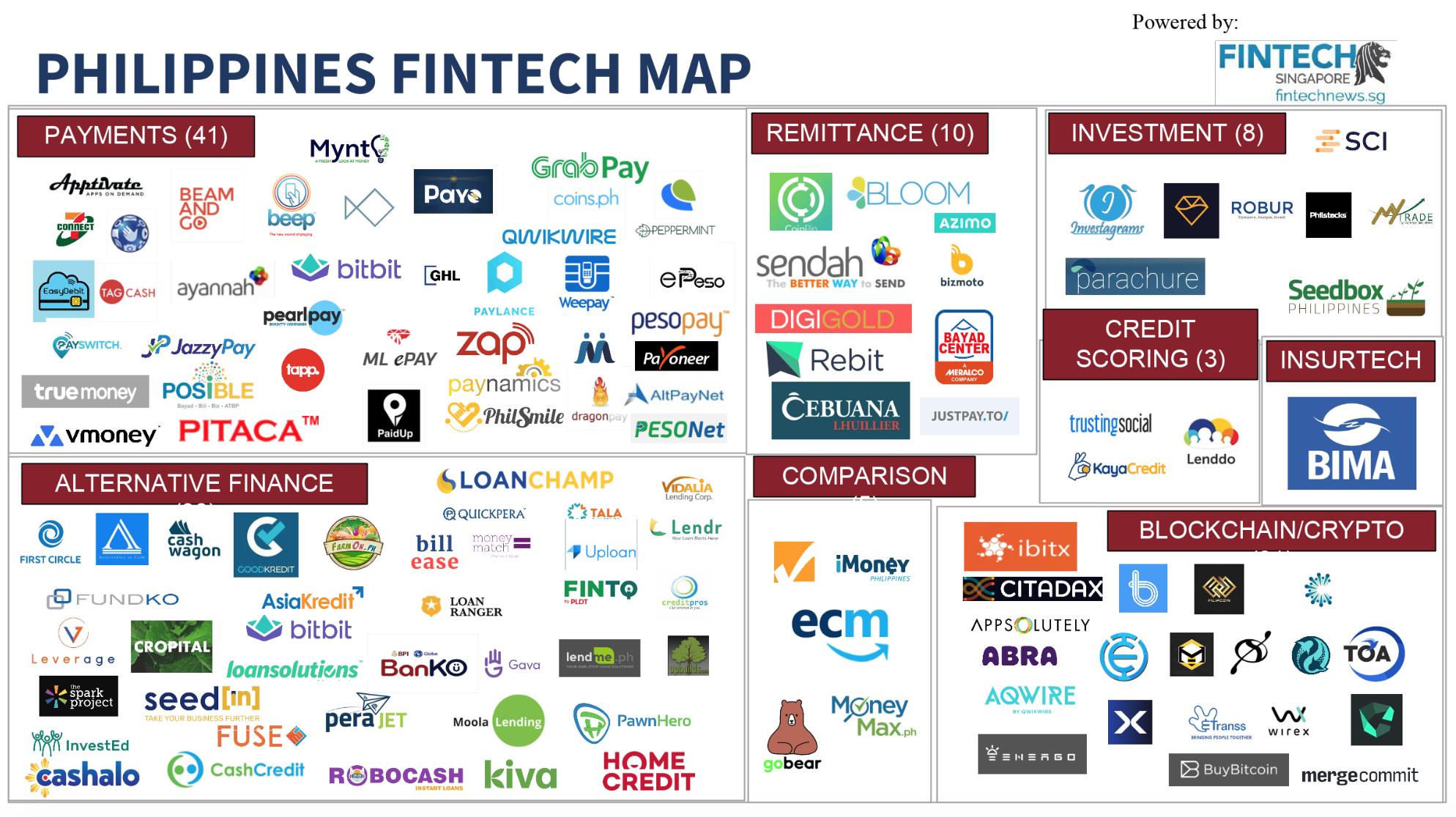 Philippines-Fintech-Map
