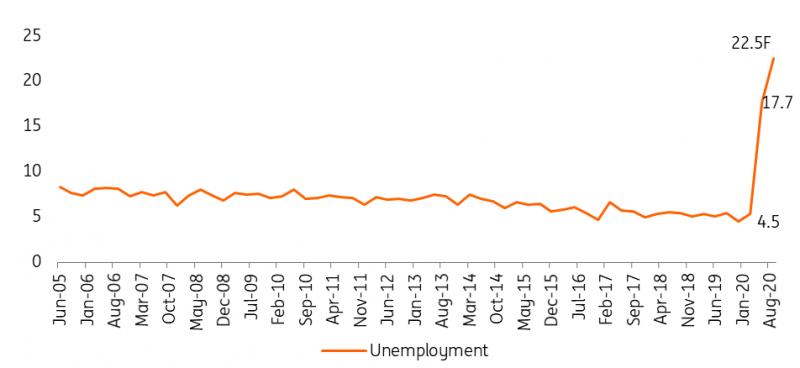 Philippine Unemployment