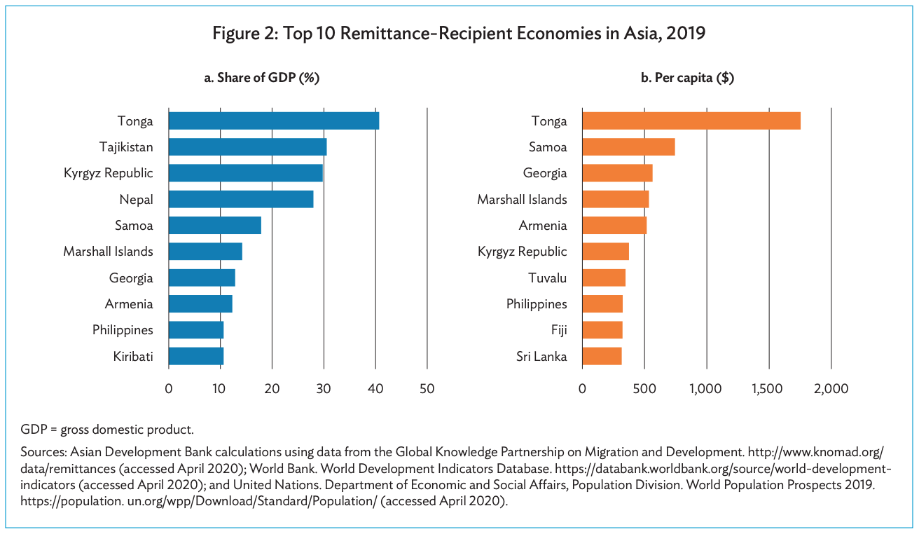 Top 10 Remittance-Recipient Economies in Asia, 2019, Source- COVID-19 Impact on International Migration, Remittances, and Recipient Households in Developing Asia, Asian Development Bank, August 2020