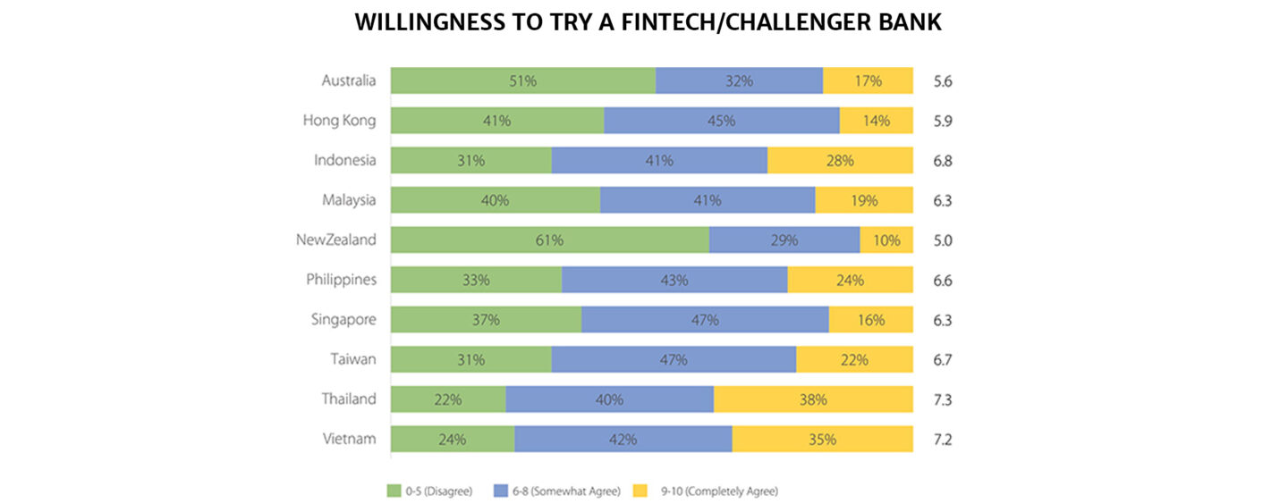 FICO Survey Reveals Filipinos' Rising Preference for Digital Banking Channels